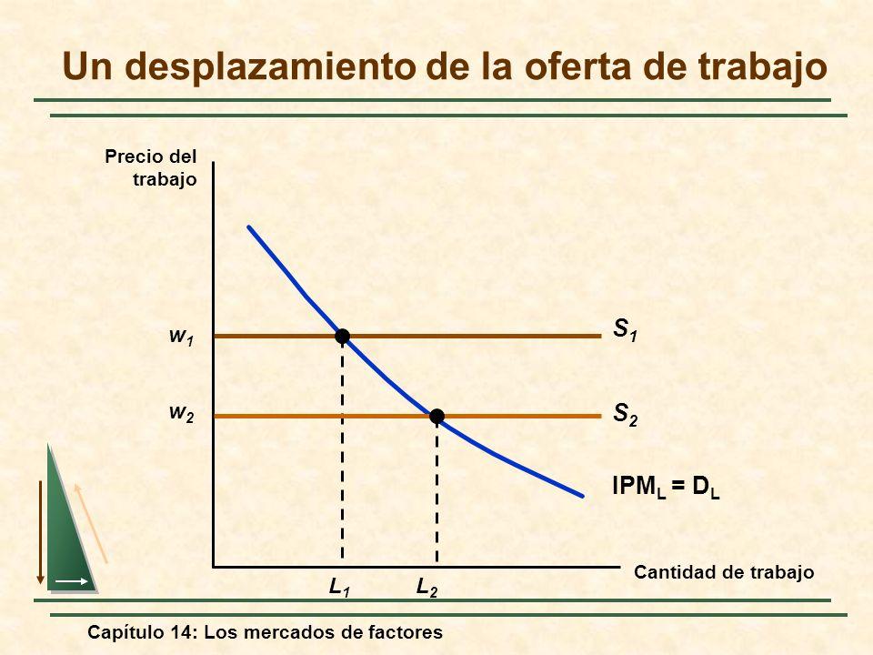 Capítulo 14: Los mercados de factores Un desplazamiento de la oferta de trabajo Cantidad de trabajo Precio del trabajo w1w1 S1S1 IPM L = D L L1L1 w2w2