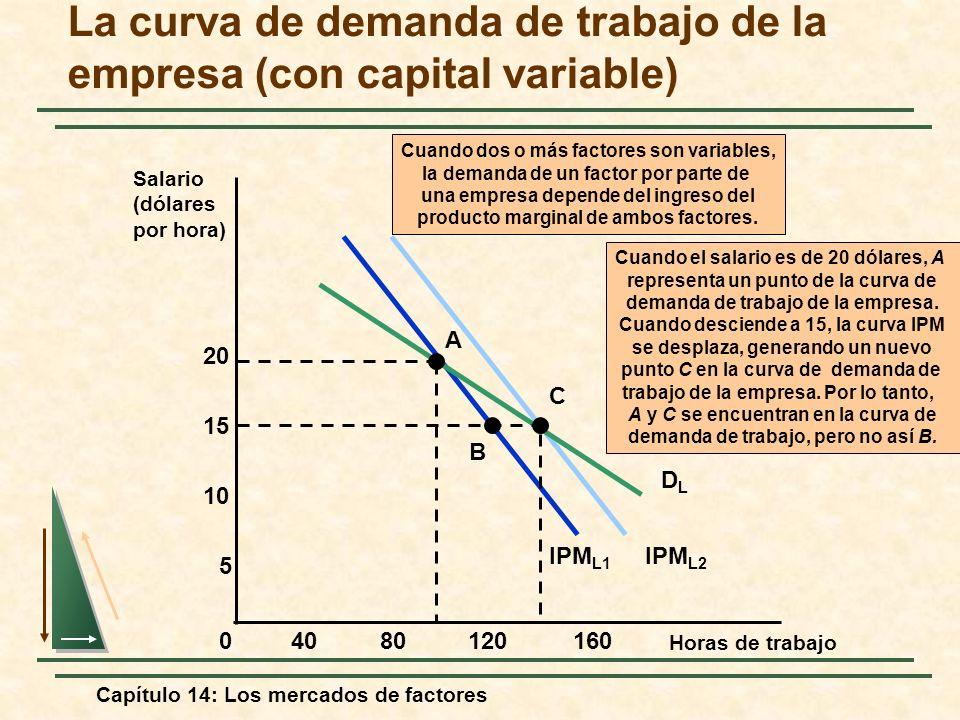 Capítulo 14: Los mercados de factores IPM L1 IPM L2 Cuando dos o más factores son variables, la demanda de un factor por parte de una empresa depende