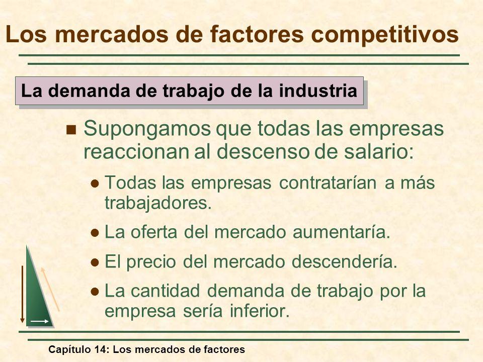 Capítulo 14: Los mercados de factores Supongamos que todas las empresas reaccionan al descenso de salario: Todas las empresas contratarían a más traba