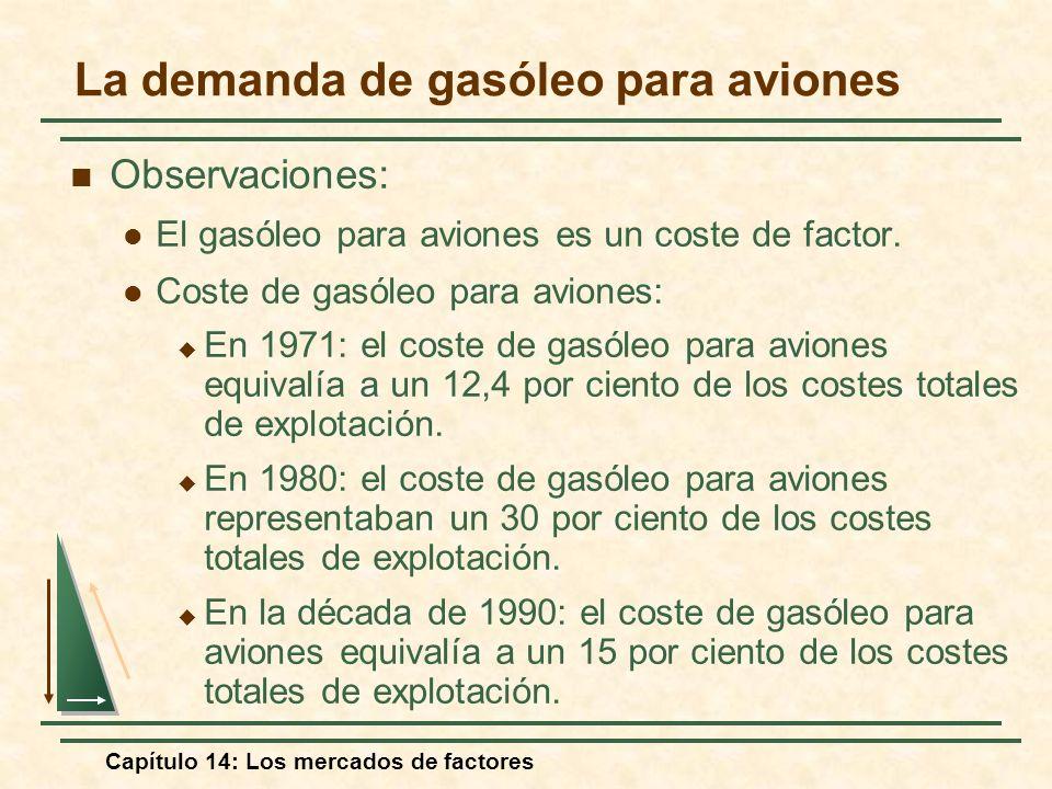 Capítulo 14: Los mercados de factores La demanda de gasóleo para aviones Observaciones: El gasóleo para aviones es un coste de factor. Coste de gasóle