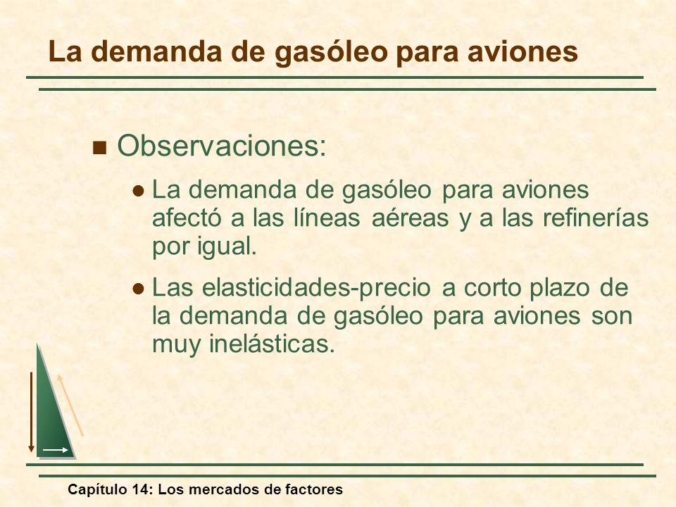 Capítulo 14: Los mercados de factores Observaciones: La demanda de gasóleo para aviones afectó a las líneas aéreas y a las refinerías por igual. Las e