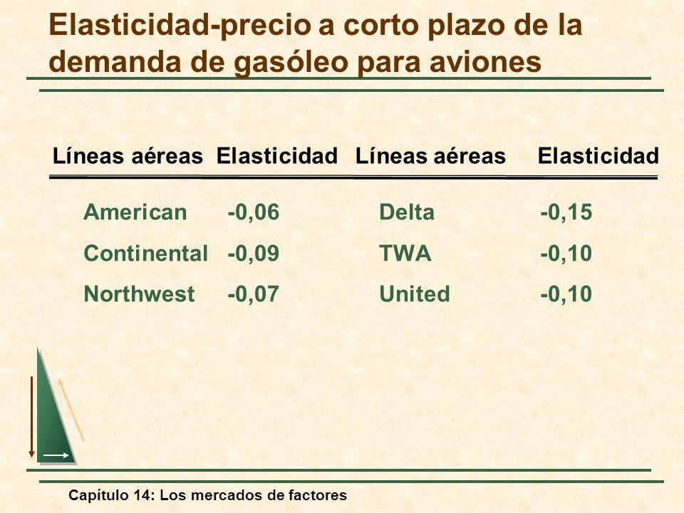 Capítulo 14: Los mercados de factores Elasticidad-precio a corto plazo de la demanda de gasóleo para aviones American-0,06Delta-0,15 Continental-0,09T