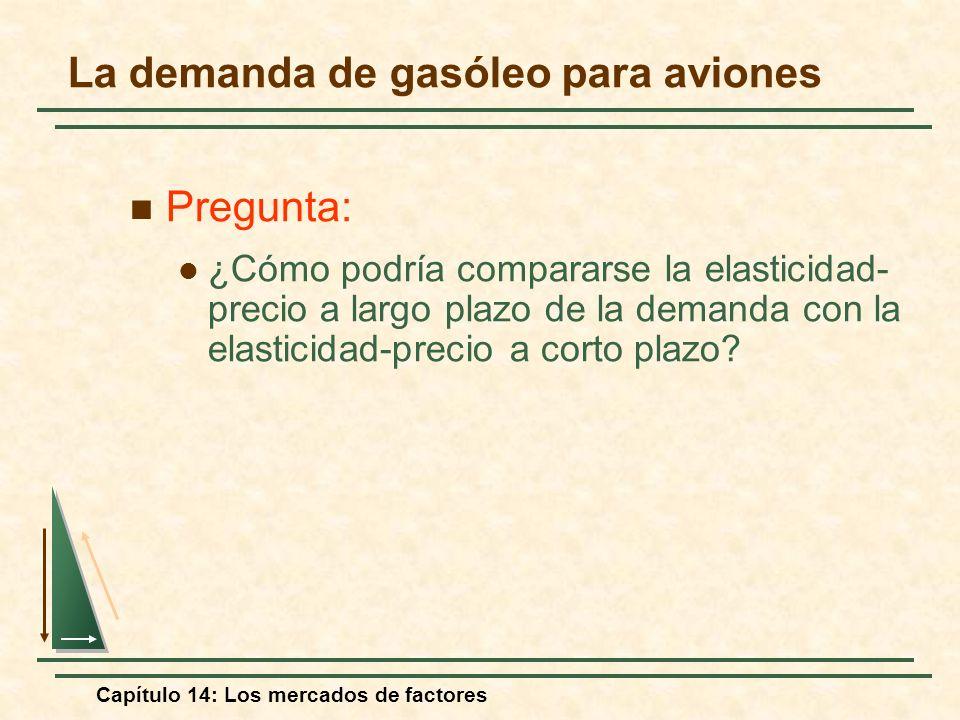 Capítulo 14: Los mercados de factores Pregunta: ¿Cómo podría compararse la elasticidad- precio a largo plazo de la demanda con la elasticidad-precio a