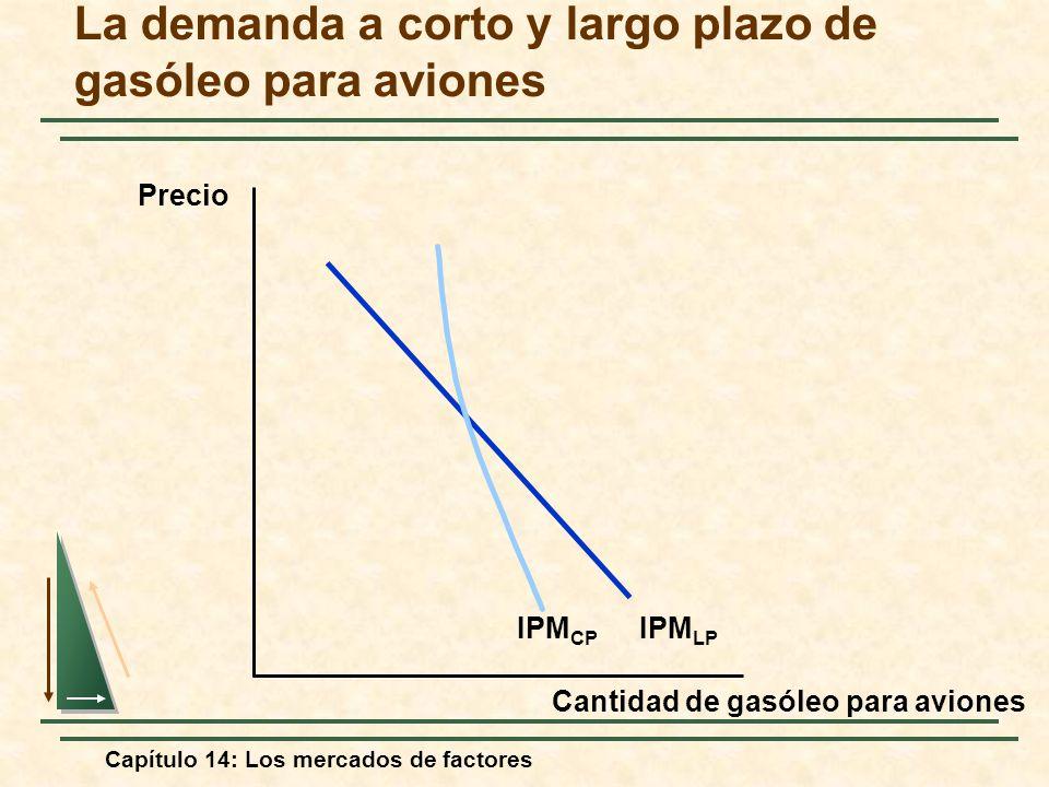 Capítulo 14: Los mercados de factores La demanda a corto y largo plazo de gasóleo para aviones Cantidad de gasóleo para aviones Precio IPM LP IPM CP