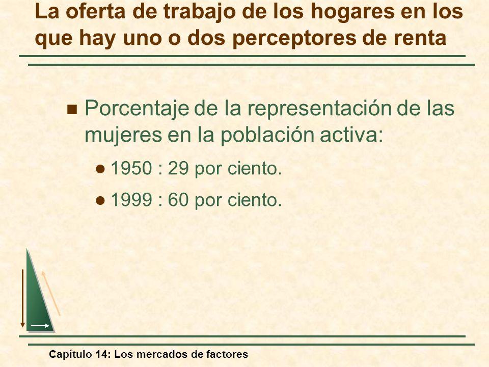 Capítulo 14: Los mercados de factores La oferta de trabajo de los hogares en los que hay uno o dos perceptores de renta Porcentaje de la representació