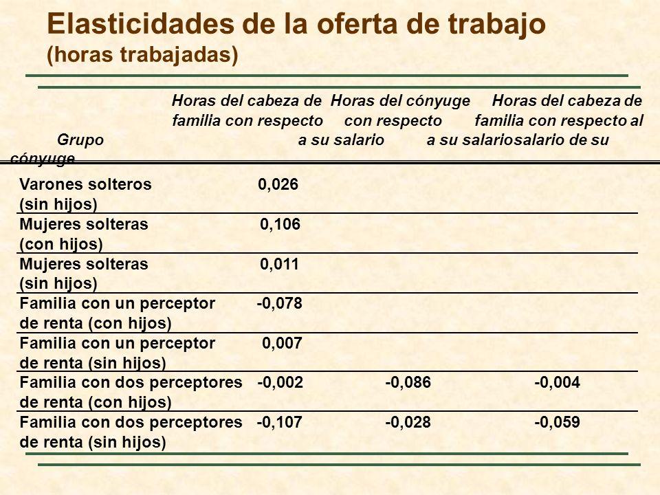 Elasticidades de la oferta de trabajo (horas trabajadas) Horas del cabeza de Horas del cónyuge Horas del cabeza de familia con respecto con respectofa