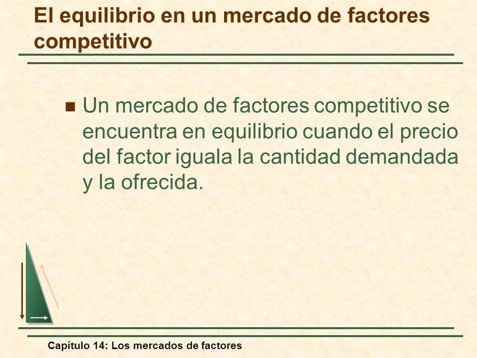 Capítulo 14: Los mercados de factores El equilibrio en un mercado de factores competitivo Un mercado de factores competitivo se encuentra en equilibri
