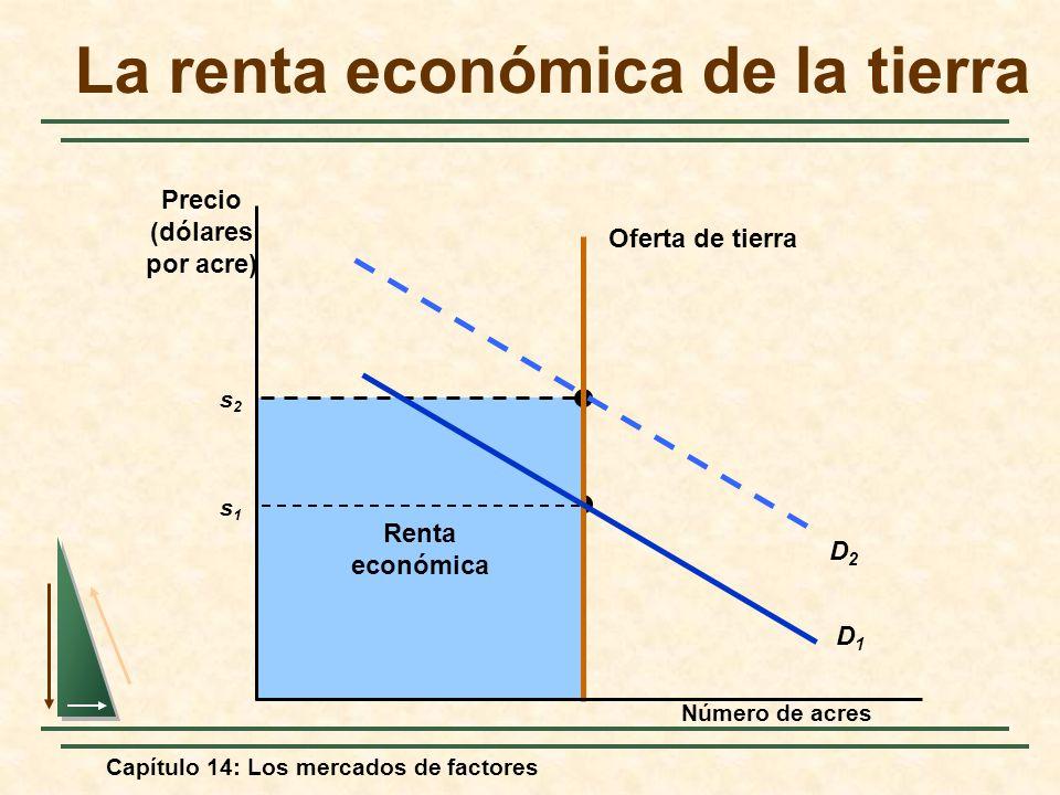 Capítulo 14: Los mercados de factores Economic Rent s1s1 Renta económica s2s2 La renta económica de la tierra Número de acres Precio (dólares por acre