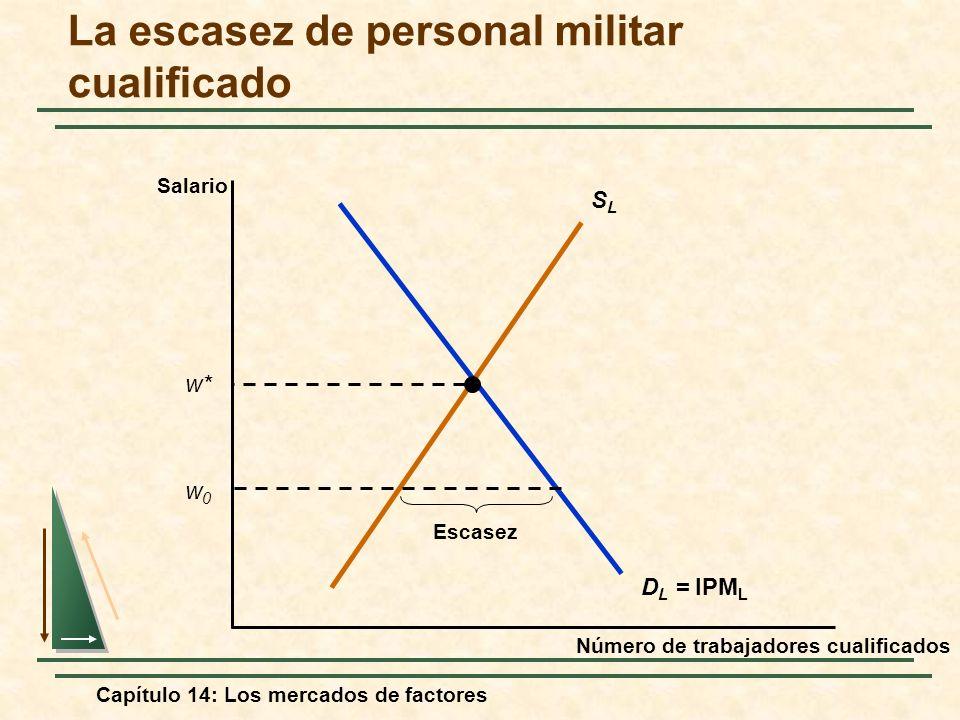 Capítulo 14: Los mercados de factores La escasez de personal militar cualificado Número de trabajadores cualificados Salario SLSL D L = IPM L w* w0w0