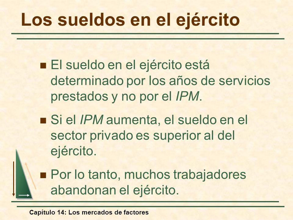Capítulo 14: Los mercados de factores El sueldo en el ejército está determinado por los años de servicios prestados y no por el IPM. Si el IPM aumenta