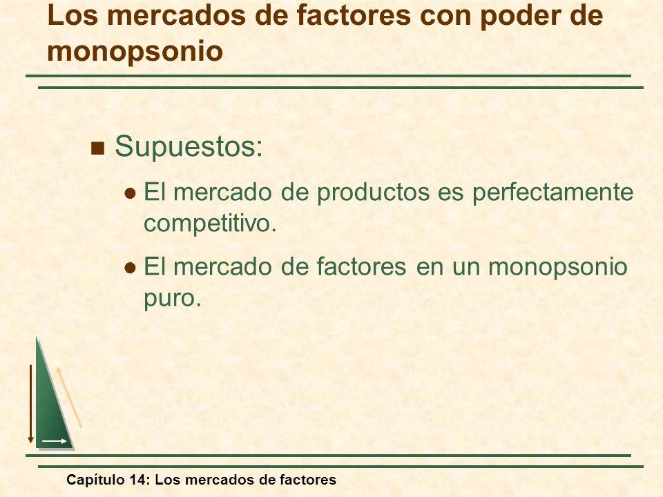 Capítulo 14: Los mercados de factores Los mercados de factores con poder de monopsonio Supuestos: El mercado de productos es perfectamente competitivo
