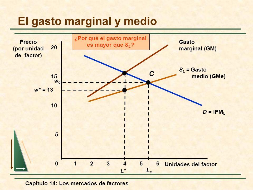 Capítulo 14: Los mercados de factores S L = Gasto medio (GMe) Gasto marginal (GM) ¿Por qué el gasto marginal es mayor que S L ? D = IPM L El gasto mar