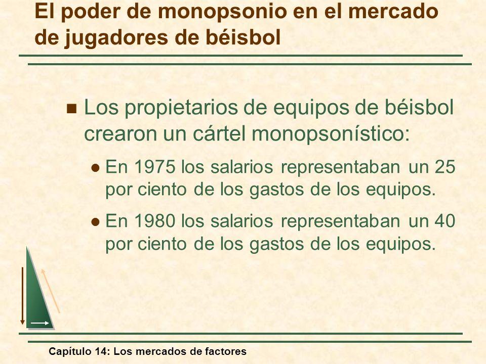 Capítulo 14: Los mercados de factores Los propietarios de equipos de béisbol crearon un cártel monopsonístico: En 1975 los salarios representaban un 2