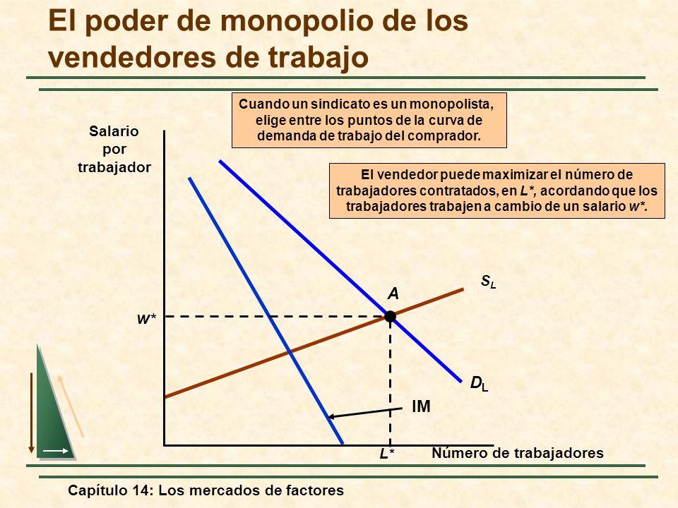 Capítulo 14: Los mercados de factores SLSL DLDL IM Cuando un sindicato es un monopolista, elige entre los puntos de la curva de demanda de trabajo del