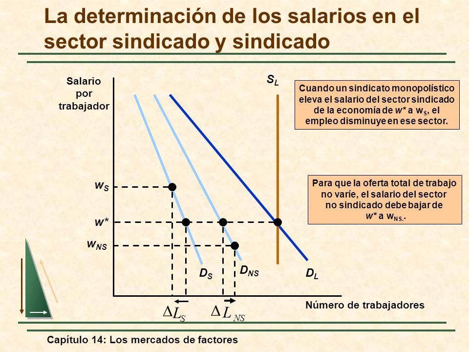 Capítulo 14: Los mercados de factores La determinación de los salarios en el sector sindicado y sindicado Número de trabajadores Salario por trabajado