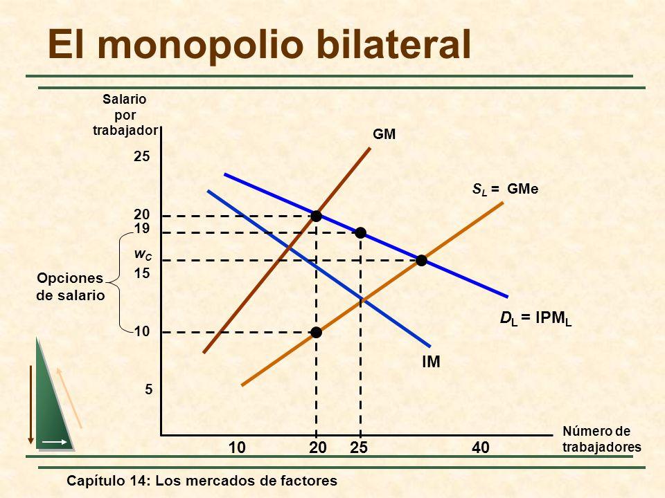 Capítulo 14: Los mercados de factores El monopolio bilateral Número de trabajadores Salario por trabajador D L = IPM L IM 5 10 15 20 25 102040 S L = G