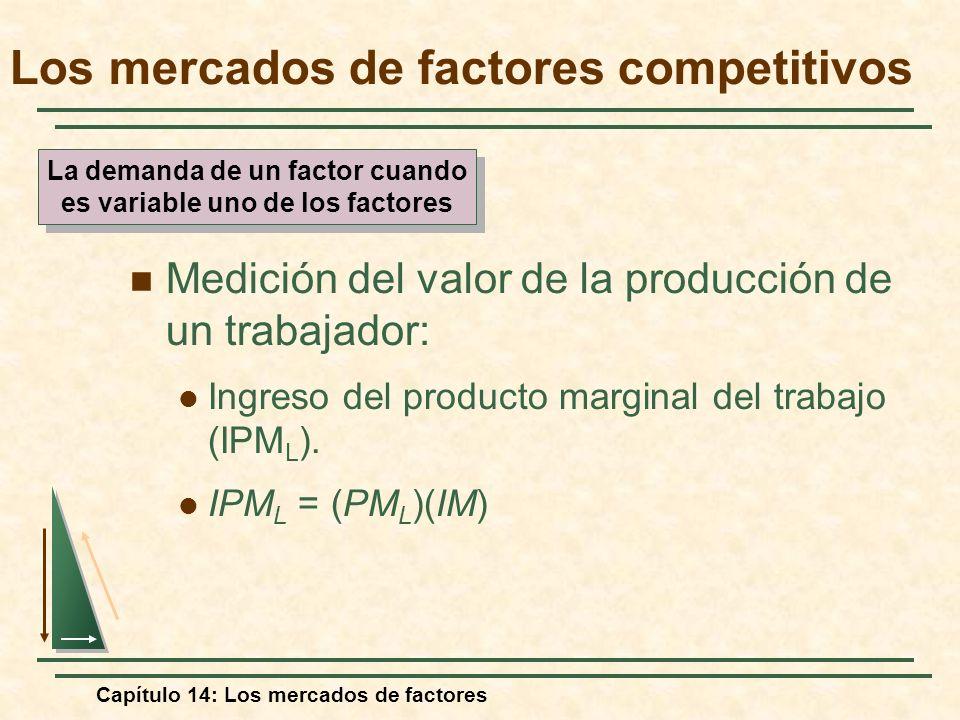 Capítulo 14: Los mercados de factores Medición del valor de la producción de un trabajador: Ingreso del producto marginal del trabajo (IPM L ). IPM L