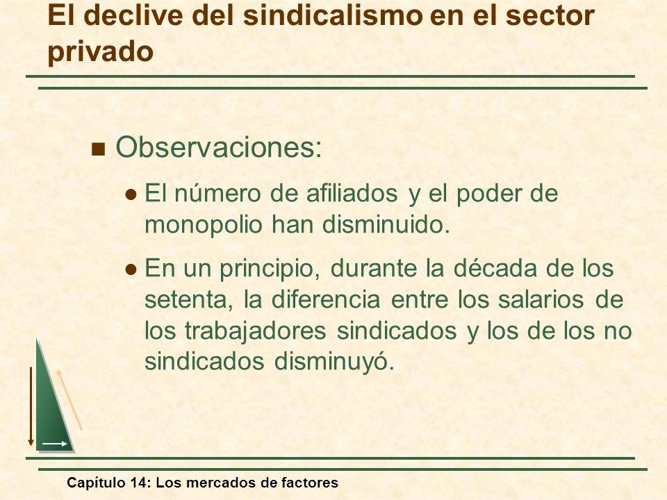 Capítulo 14: Los mercados de factores El declive del sindicalismo en el sector privado Observaciones: El número de afiliados y el poder de monopolio h