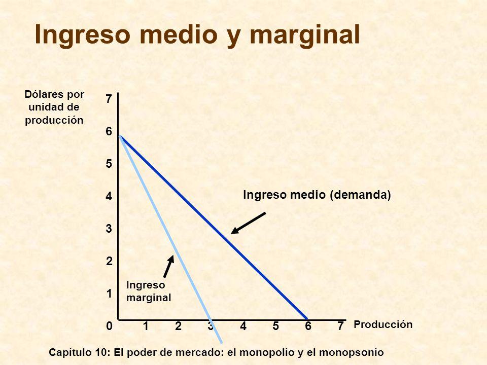 Capítulo 10: El poder de mercado: el monopolio y el monopsonio Ingreso medio y marginal Producción 0 1 2 3 Dólares por unidad de producción 1234567 4