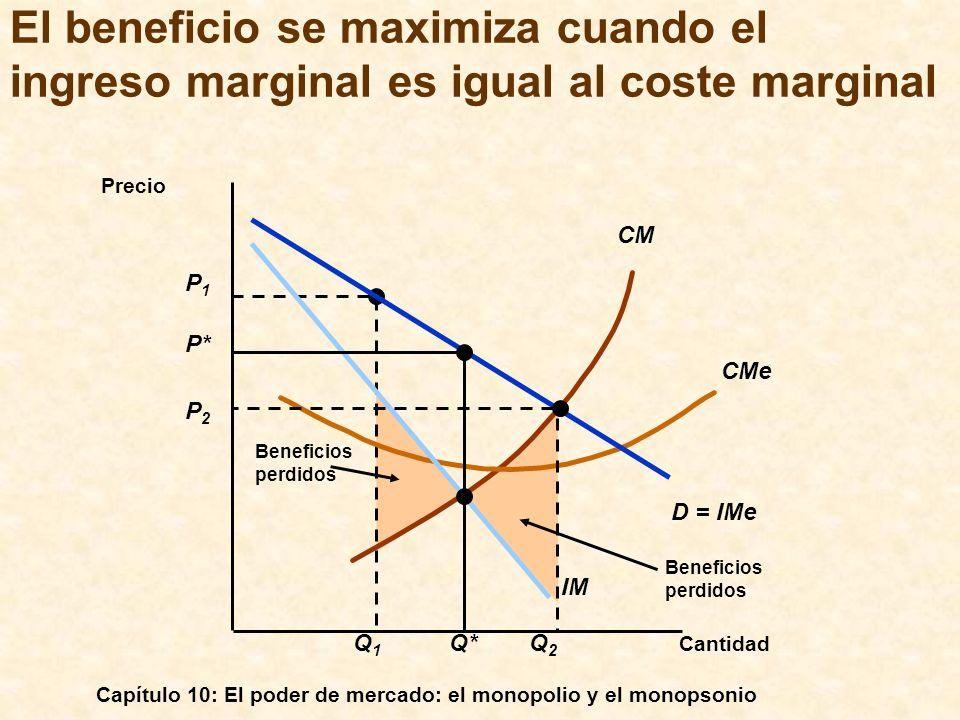 Capítulo 10: El poder de mercado: el monopolio y el monopsonio Beneficios perdidos P1P1 Q1Q1 Beneficios perdidos CM CMe Cantidad Precio D = IMe IM P*