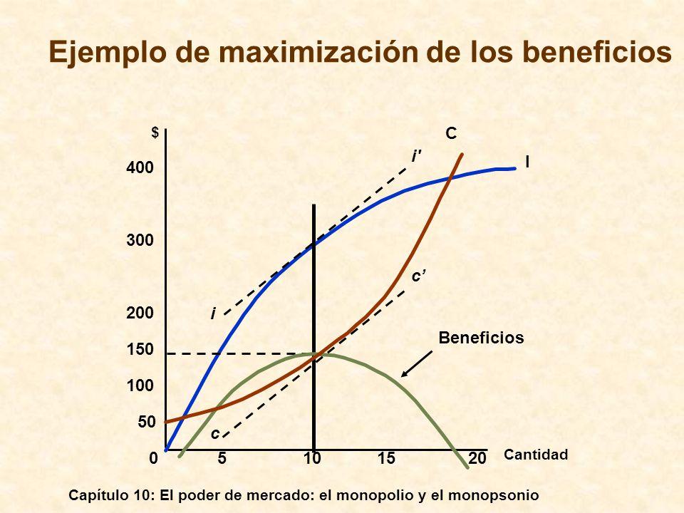 Capítulo 10: El poder de mercado: el monopolio y el monopsonio Cantidad $ 05101520 100 150 200 300 400 50 I Beneficios i i' c c Ejemplo de maximizació
