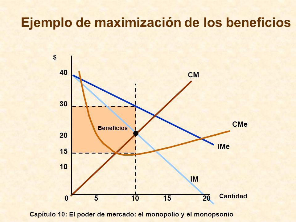 Capítulo 10: El poder de mercado: el monopolio y el monopsonio Beneficios IMe IM CM CMe Cantidad $ 05101520 10 20 30 40 15 Ejemplo de maximización de