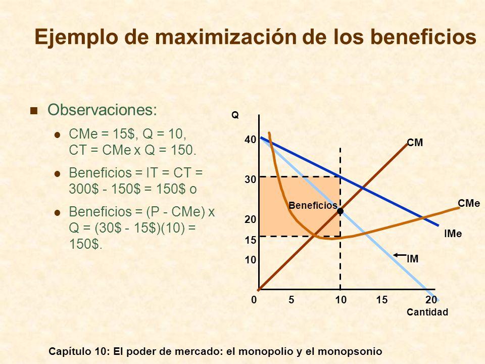 Capítulo 10: El poder de mercado: el monopolio y el monopsonio Observaciones: CMe = 15$, Q = 10, CT = CMe x Q = 150. Beneficios = IT = CT = 300$ - 150