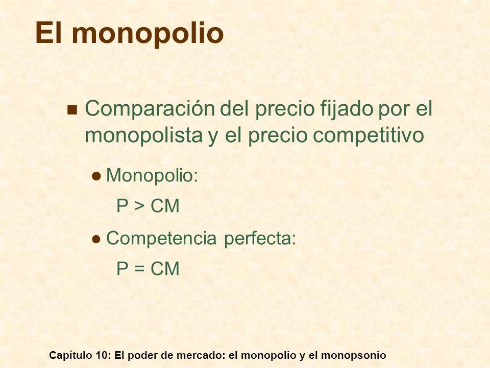 Capítulo 10: El poder de mercado: el monopolio y el monopsonio Comparación del precio fijado por el monopolista y el precio competitivo Monopolio: P >