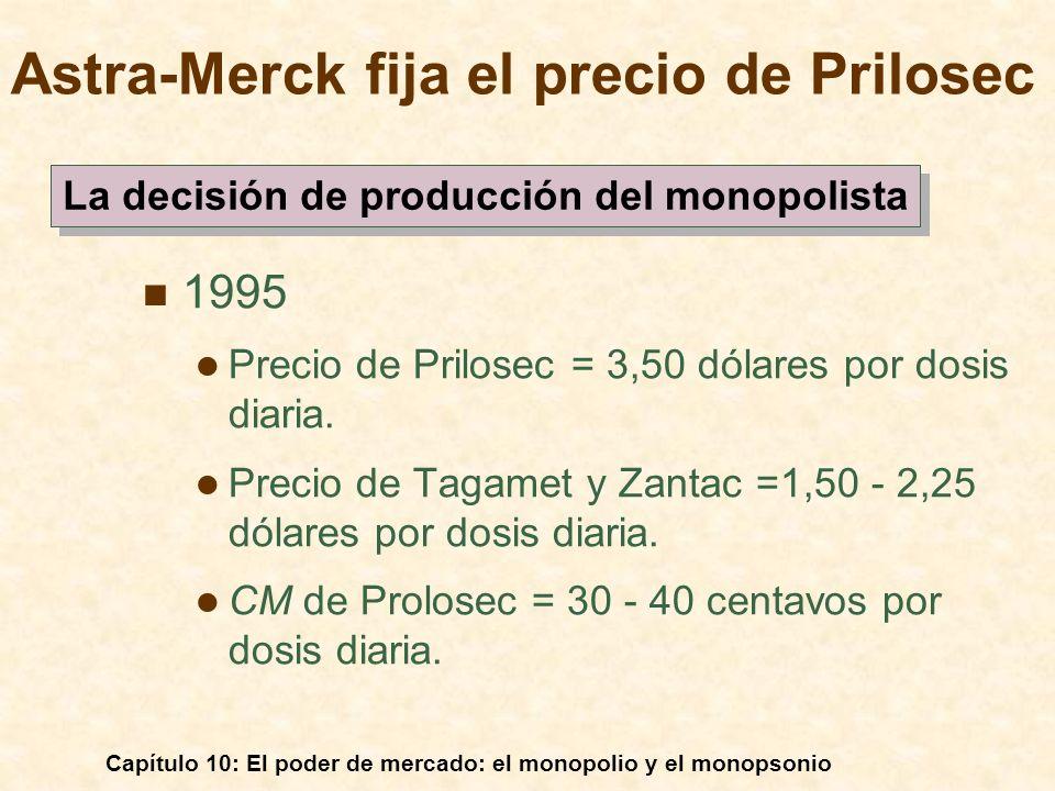 Capítulo 10: El poder de mercado: el monopolio y el monopsonio Astra-Merck fija el precio de Prilosec 1995 Precio de Prilosec = 3,50 dólares por dosis
