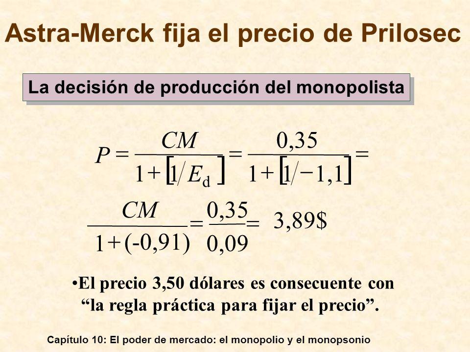 Capítulo 10: El poder de mercado: el monopolio y el monopsonio 3,89$ 0,09 0,35 (-0,91) 1 1,111 0,35 11 CM EdEd P El precio 3,50 dólares es consecuente