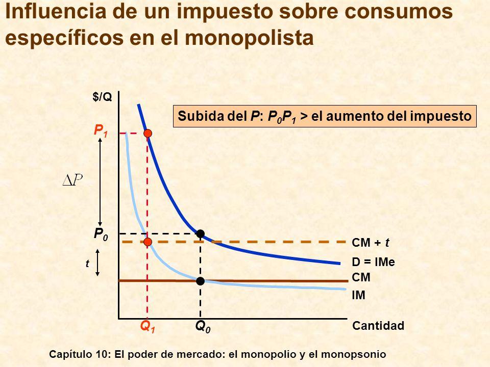 Capítulo 10: El poder de mercado: el monopolio y el monopsonio Influencia de un impuesto sobre consumos específicos en el monopolista Cantidad $/Q CM