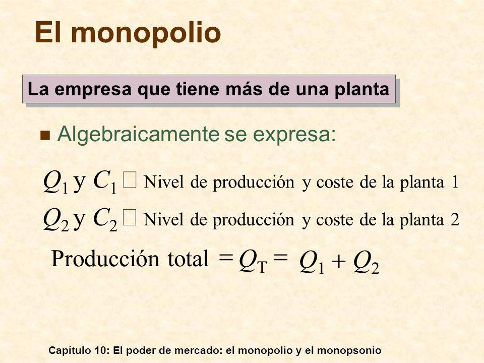 Capítulo 10: El poder de mercado: el monopolio y el monopsonio Algebraicamente se expresa: La empresa que tiene más de una planta El monopolio Producc