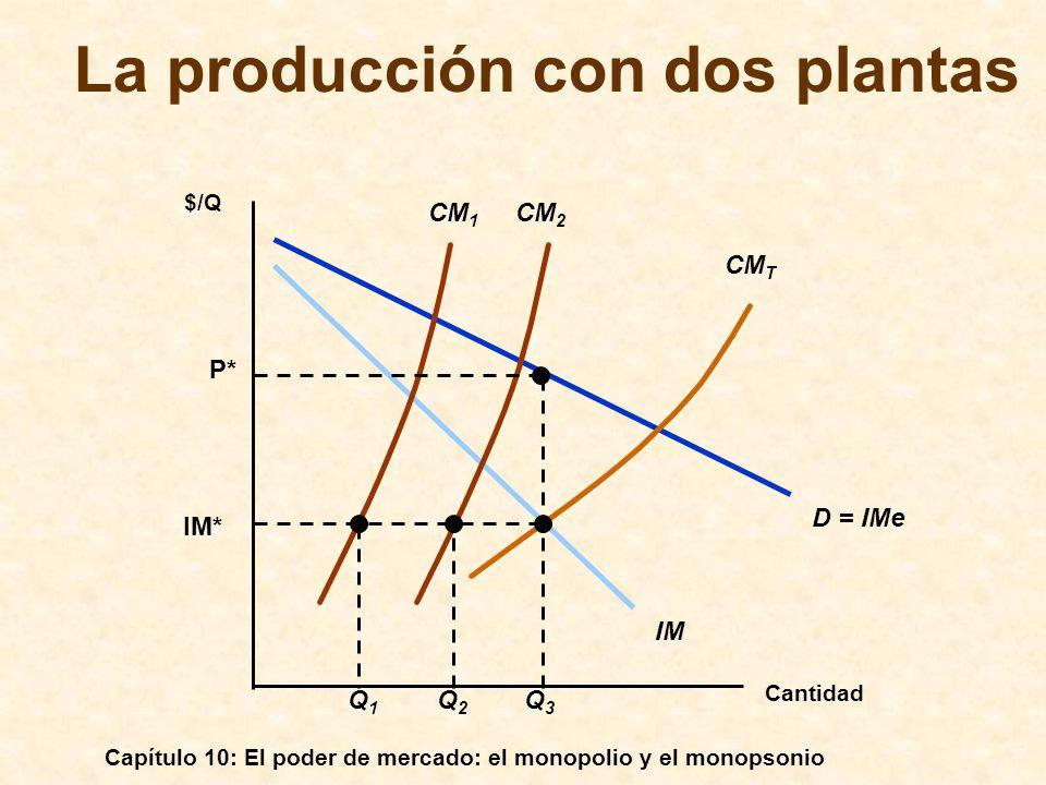 Capítulo 10: El poder de mercado: el monopolio y el monopsonio La producción con dos plantas Cantidad $/Q D = IMe IM CM 1 CM 2 CM T IM* Q1Q1 Q2Q2 Q3Q3