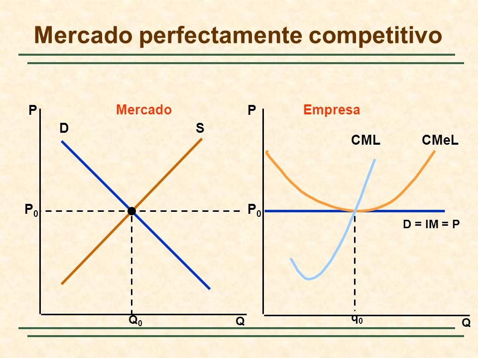 Q Q PP MercadoEmpresa DS Q0Q0 P0P0 P0P0 D = IM = P q0q0 CMeLCML Mercado perfectamente competitivo