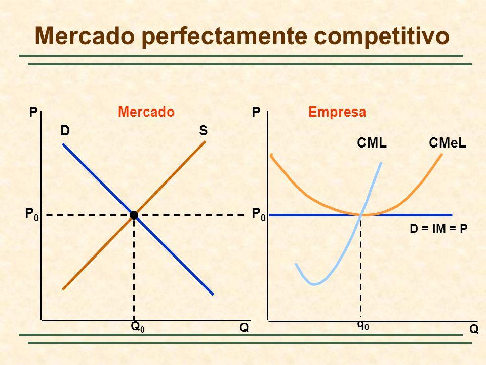 Capítulo 10: El poder de mercado: el monopolio y el monopsonio Un ejemplo: QIM QQ I (Q) P(Q)Q Demanda P(Q) 40 Q 240 2 Q I El monopolio La decisión de producción del monopolista