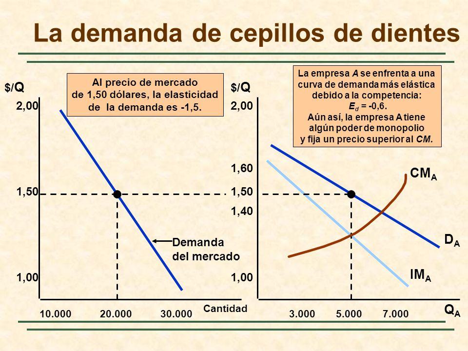 Al precio de mercado de 1,50 dólares, la elasticidad de la demanda es -1,5. Cantidad 10.000 2,00 QAQA $/ Q 1,50 1,00 20.00030.0003.0005.0007.000 2,00