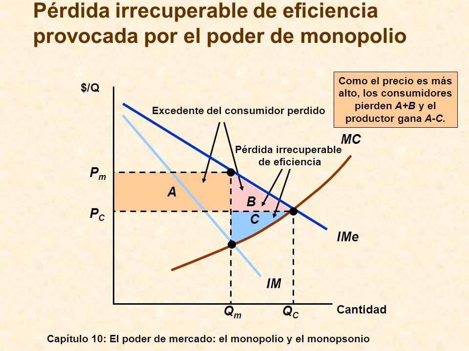 Capítulo 10: El poder de mercado: el monopolio y el monopsonio B A Excedente del consumidor perdido Pérdida irrecuperable de eficiencia Como el precio