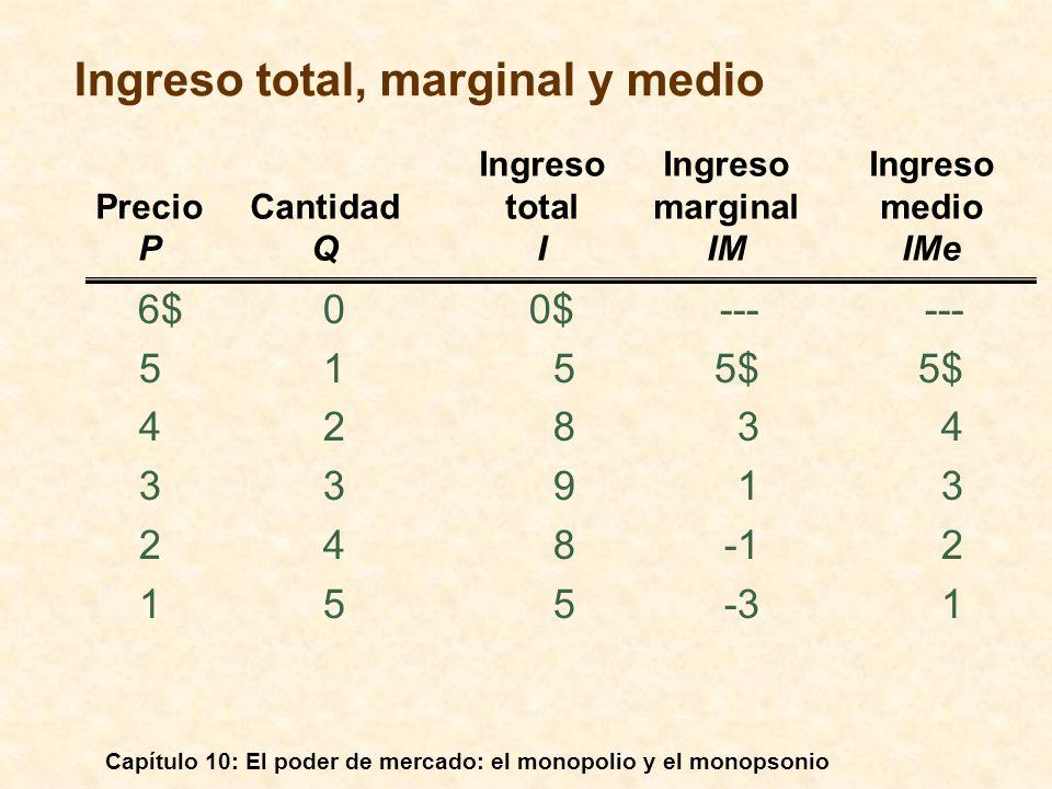 Capítulo 10: El poder de mercado: el monopolio y el monopsonio Ingreso medio y marginal Producción 0 1 2 3 Dólares por unidad de producción 1234567 4 5 6 7 Ingreso medio (demanda) Ingreso marginal
