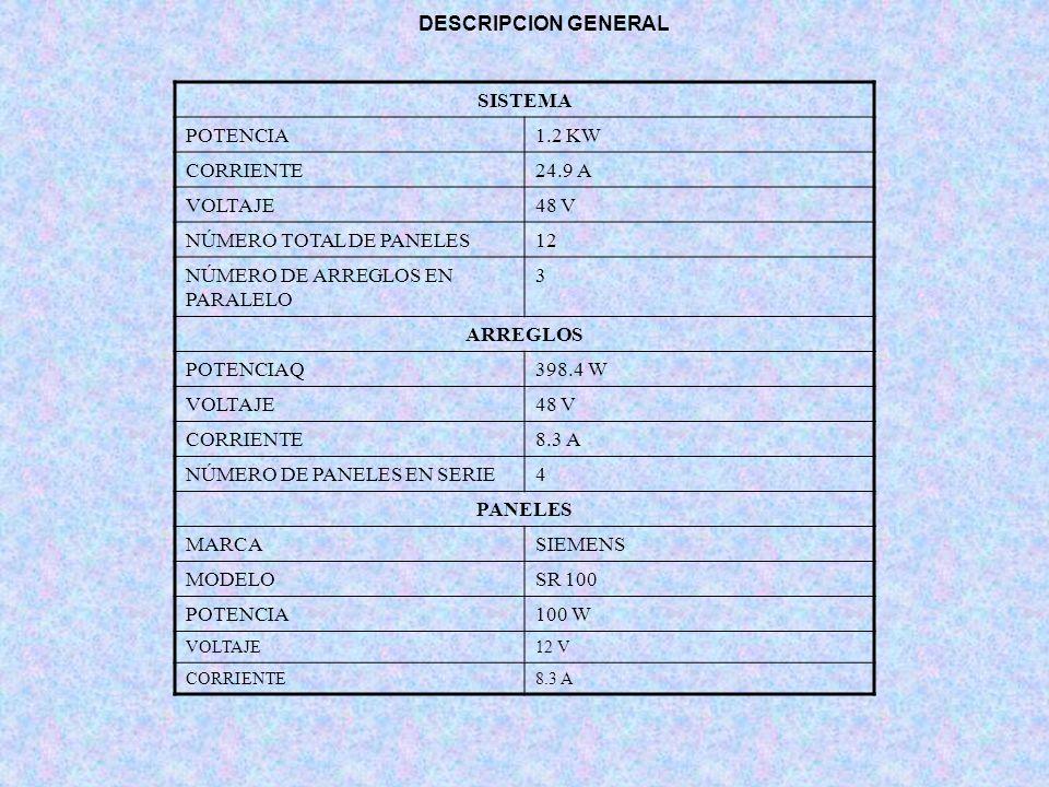 DESCRIPCION GENERAL SISTEMA POTENCIA1.2 KW CORRIENTE24.9 A VOLTAJE48 V NÚMERO TOTAL DE PANELES12 NÚMERO DE ARREGLOS EN PARALELO 3 ARREGLOS POTENCIAQ39