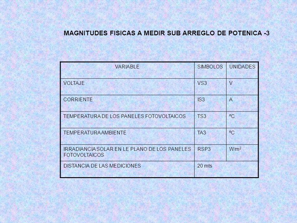 MAGNITUDES FISICAS A MEDIR SUB ARREGLO DE POTENICA -3 VARIABLESIMBOLOSUNIDADES VOLTAJEVS3V CORRIENTEIS3A TEMPERATURA DE LOS PANELES FOTOVOLTAICOSTS3ºC