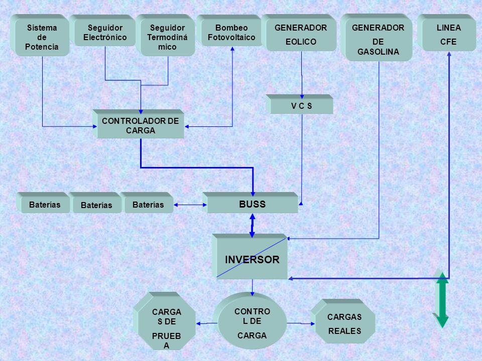 Sistema de Potencia Seguidor Electrónico Seguidor Termodiná mico Bombeo Fotovoltaico GENERADOR EOLICO GENERADOR DE GASOLINA LINEA CFE CONTROLADOR DE C