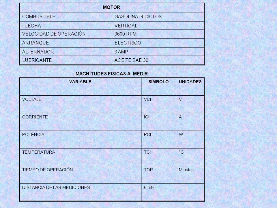 MOTOR COMBUSTIBLEGASOLINA, 4 CICLOS FLECHAVERTICAL VELOCIDAD DE OPERACIÓN3600 RPM ARRANQUEELECTRICO ALTERNADOR3 AMP LUBRICANTEACEITE SAE 30 MAGNITUDES