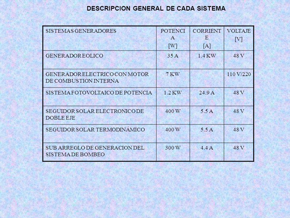 SISTEMAS GENERADORESPOTENCI A [W] CORRIENT E [A] VOLTAJE [V] GENERADOR EOLICO35 A1.4 KW48 V GENERADOR ELECTRICO CON MOTOR DE COMBUSTION INTERNA 7 KW11