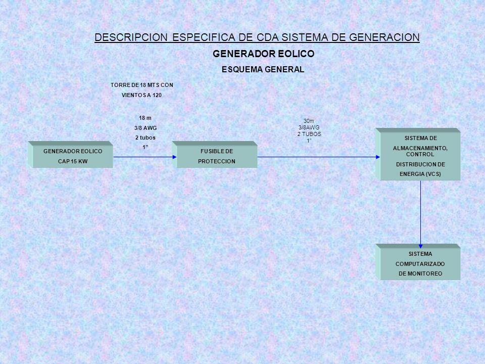 GENERADOR EOLICO ESQUEMA GENERAL GENERADOR EOLICO CAP 15 KW SISTEMA DE ALMACENAMIENTO, CONTROL DISTRIBUCION DE ENERGIA (VCS) FUSIBLE DE PROTECCION TOR