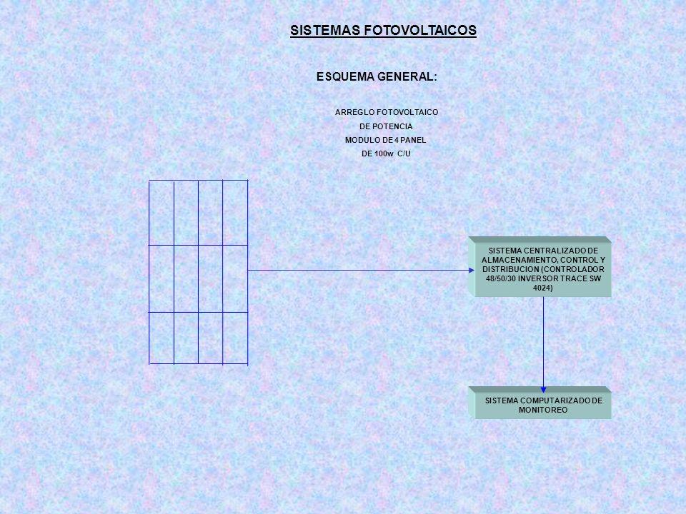 SISTEMA CENTRALIZADO DE ALMACENAMIENTO, CONTROL Y DISTRIBUCION (CONTROLADOR 48/50/30 INVERSOR TRACE SW 4024) SISTEMAS FOTOVOLTAICOS ESQUEMA GENERAL: A