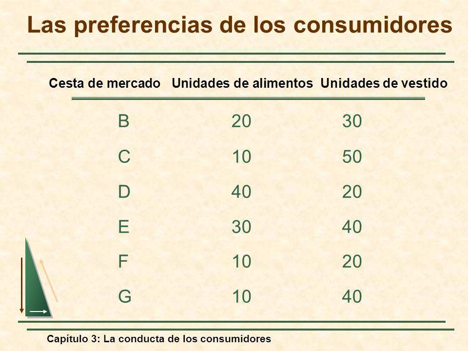 Capítulo 3: La conducta de los consumidores B2030 C1050 D4020 E3040 F1020 G1040 Cesta de mercado Unidades de alimentos Unidades de vestido Las prefere