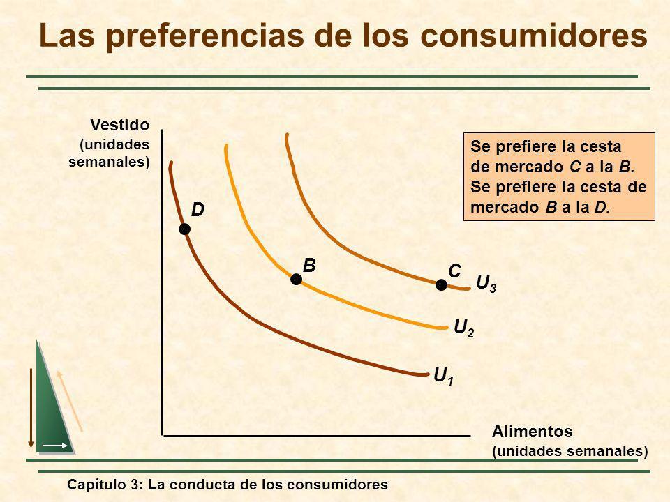 Capítulo 3: La conducta de los consumidores U2U2 U3U3 Alimentos (unidades semanales) Vestido (unidades semanales) U1U1 C B D Se prefiere la cesta de m