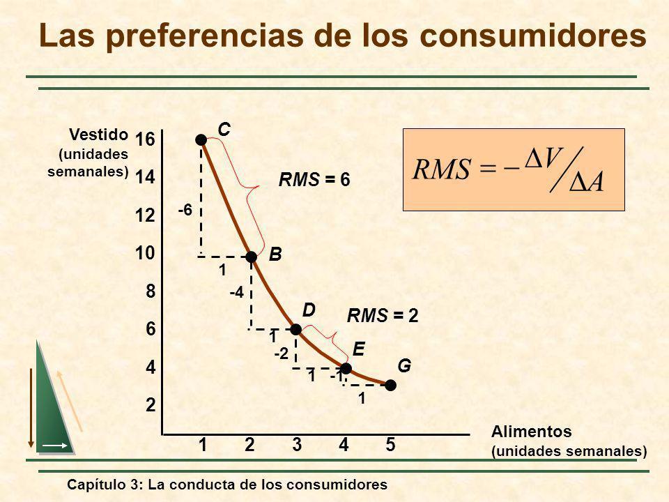 Capítulo 3: La conducta de los consumidores 23451 2 4 6 8 10 12 14 16 C B D E G -6 1 1 1 1 -4 -2 RMS = 6 RMS = 2 RMS A V Las preferencias de los consu