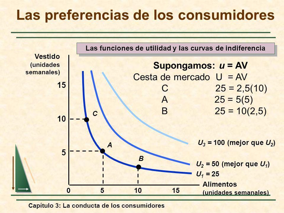 Capítulo 3: La conducta de los consumidores 10155 5 10 15 0 U 1 = 25 U 2 = 50 (mejor que U 1 ) U 3 = 100 (mejor que U 2 ) A B C Supongamos: u = AV Ces