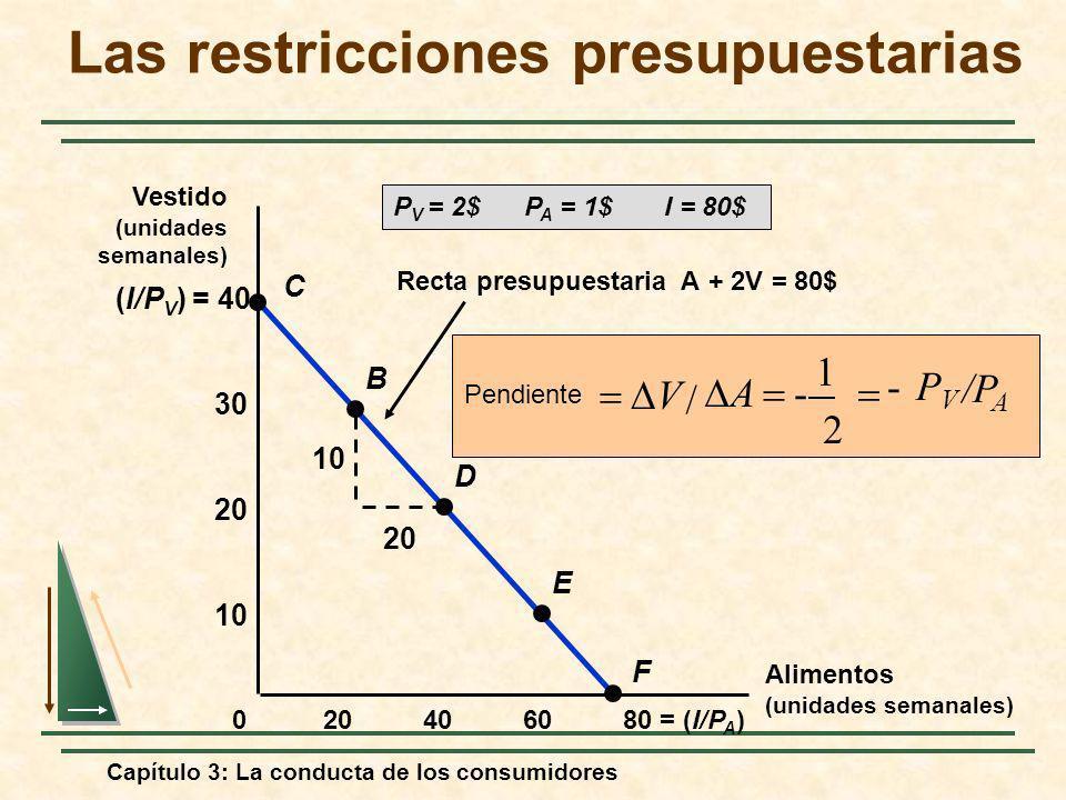 Capítulo 3: La conducta de los consumidores Recta presupuestaria A + 2V = 80$ /P A PVPV - 2 1 - / A V Pendiente 10 20 (I/P V ) = 40 406080 = (I/P A )2